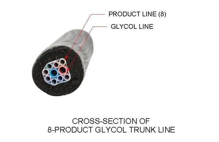 Photo depicting the cross section of an 8-product glycol draft beer trunk line