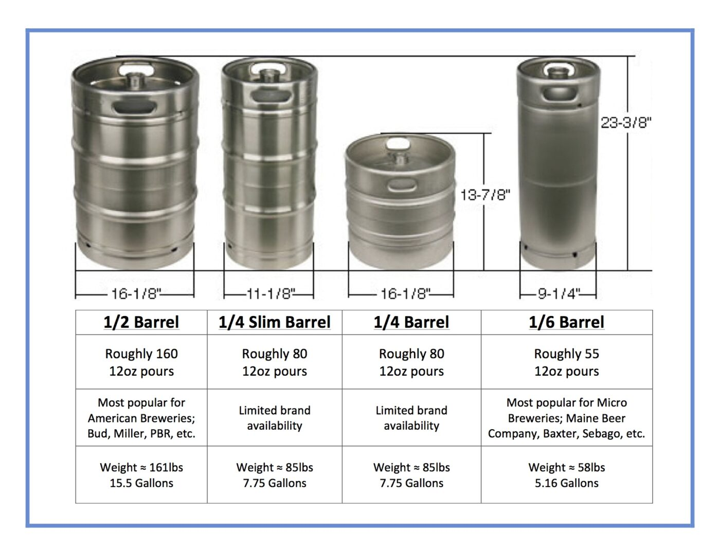 Image depicting U.S. domestic draft beer barrel sizes and capacities