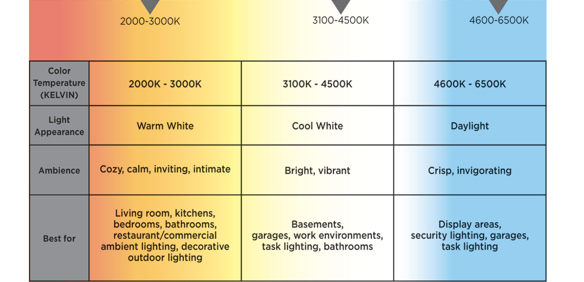 CHART OF VARIOUS COLOR TEMPERATURES